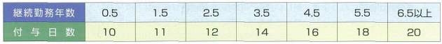継続勤続日数と有給休暇の付与日数