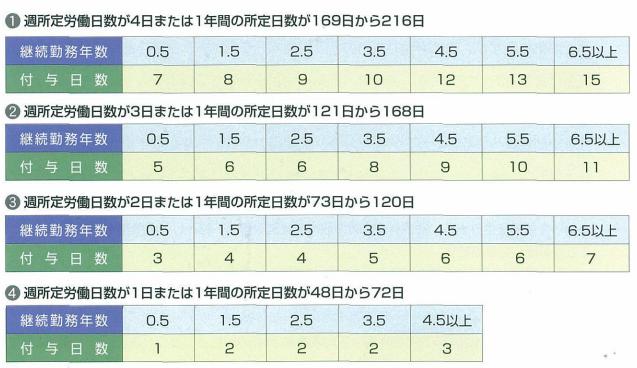 パートタイマーの場合の継続勤続日数と有給休暇の付与日数