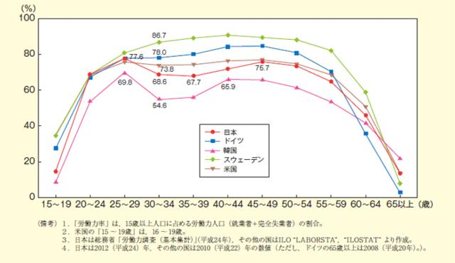 女性の年齢階級別労働力率(国際比較)