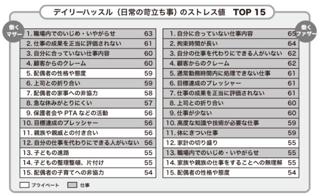 デイリーハッスル(日常の苛立ち事)のストレス値 TOP15
