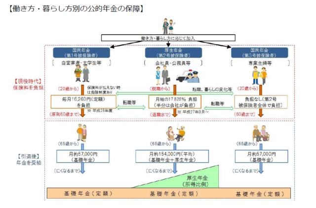 厚生労働省『平成28年度年金制度のポイント』