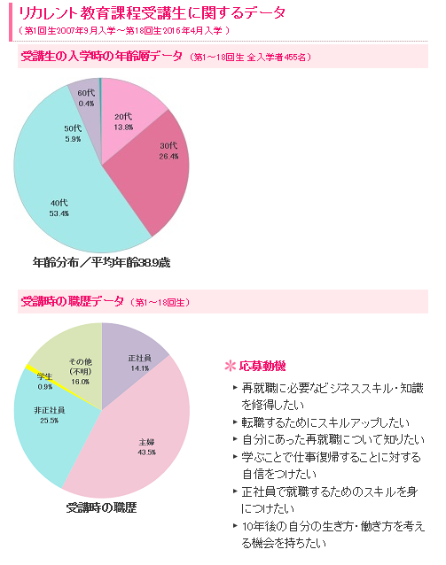日本女子大学リカレント教育課程 「受講生に関するデータ」