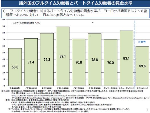 出典:『同一労働同一賃金について』厚生労働省 平成28...