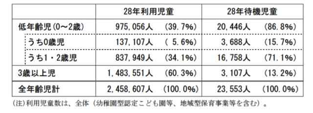 (表1)年齢区分別の利用児童数・待機児童数