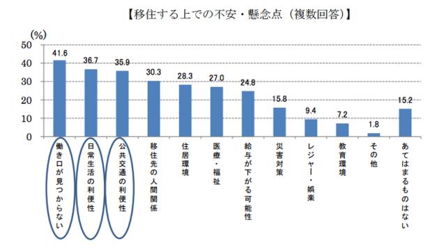 首相官邸ホームページ「『東京在住者の今後の移住に関する...