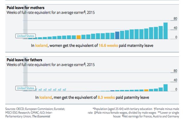 女性、男性それぞれの有給育休取得期間のランキング