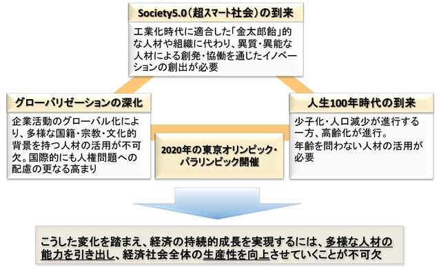 経団連「ダイバーシティ・インクルージョン社会の実現に向...