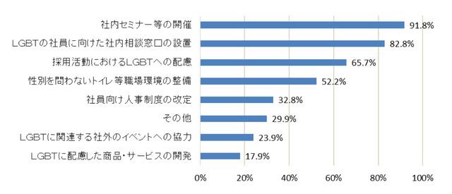 経団連『LGBTへの企業の取り組みに関するアンケート』...