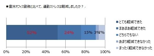 豊洲オフィス勤務と比べて通勤ストレスは軽減しましたか?