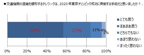 交通機関の混雑を緩和するテレワークは、2020年東京オ...