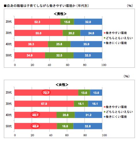 自身の職場は子育てしながら働きやすい環境か(年代別)(%)
