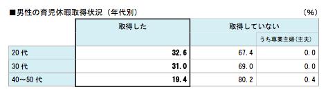 男性の育児休暇取得状況(年代別)(%)