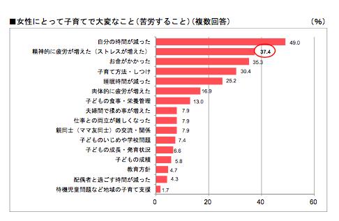 女性にとって子育てで大変なこと(苦労すること)(%)