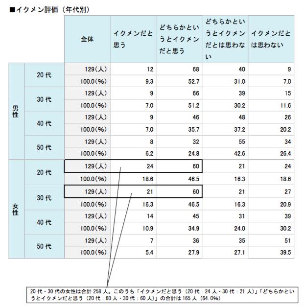 イクメン評価(年代別)(%)