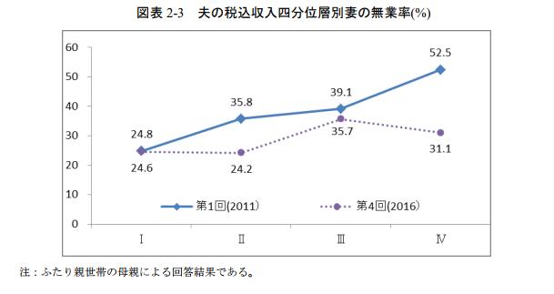 子育て世帯の税込収入の推移