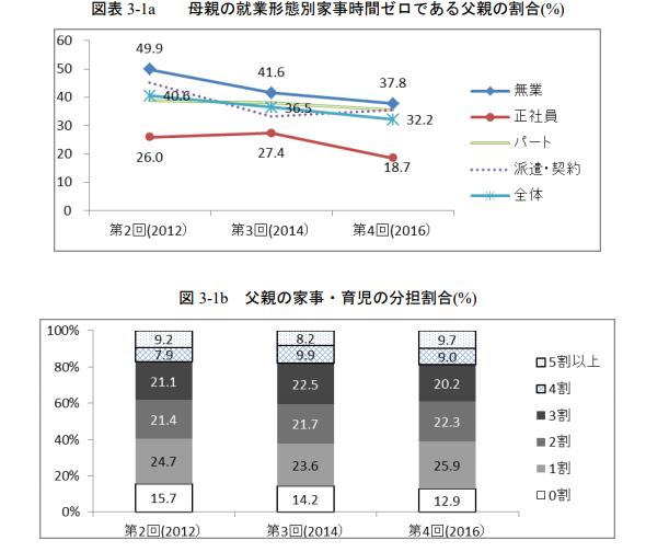 母親の就業形態別家事時間ゼロである父親の割合(%)