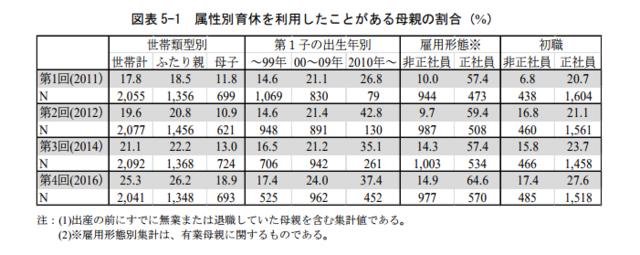 属性別「時短」制度の利用状況(%)